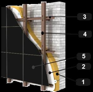 Структурная схема вентилируемого фасада из композитных кассет