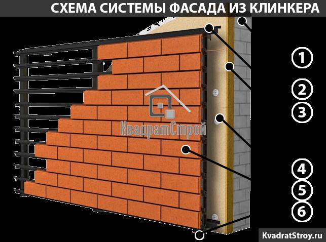 Конструкция фасадной системы из клинкера