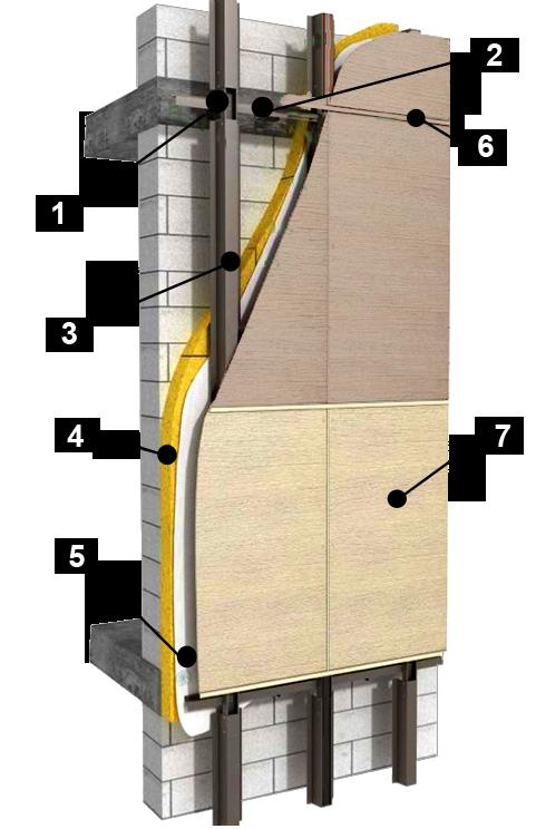 Струткрная схема вентилируемого фасада из фиброцементных плит