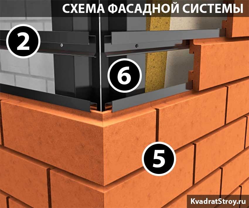 Конструкция системы фасада из клинкера